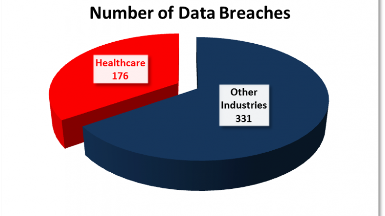 hipaa data breach